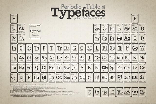 PeriodicTableTypefaces