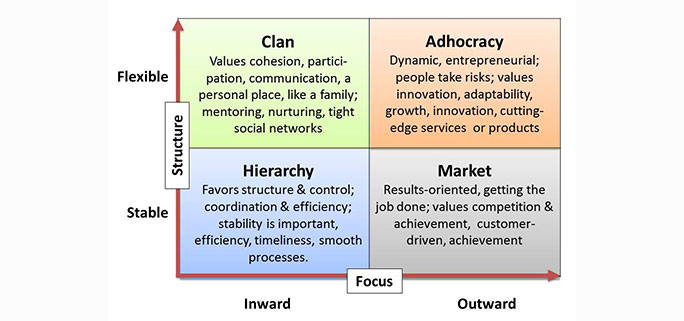 Competing values framework diagram