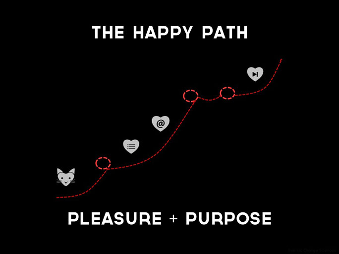 The Happy Path diagram